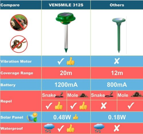 VENSMILE Solar Snake Repellent Repel Mole Rodent Gopher Vole Rat Mice Groundhog Pest Repeller For Outdoors Garden Yard And Pet Safe (2)